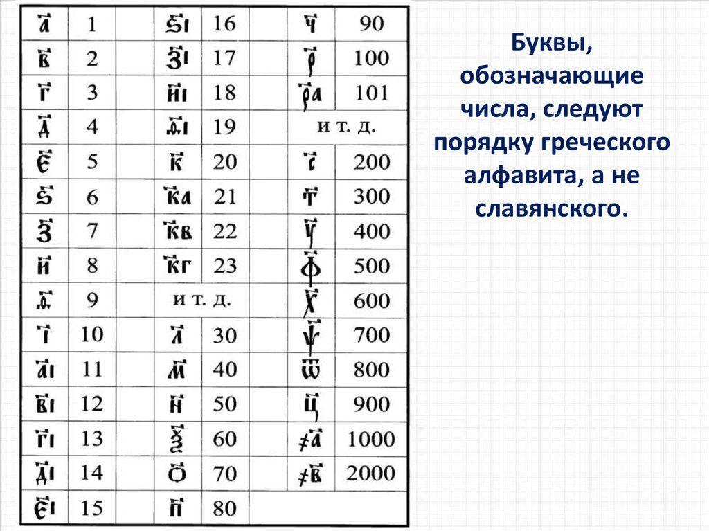 Шаг третий: цифры и богослужебный календарь